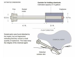 munitions chimiques