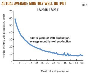 production réelle mensuelle moyenne d'un puits de pétrole de schiste sur les 5 premières années