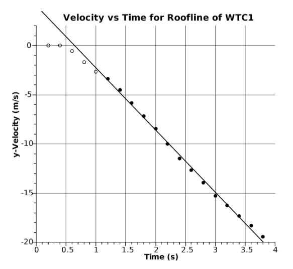La variation linéaire de la vitesse traduit une accélération constante.