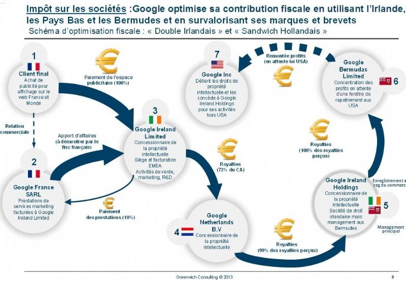 optimisation fiscale google