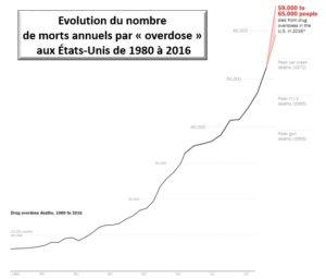 morts par overdose, USA, 1980-2016