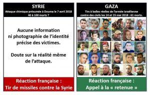 Syrie - Gaza - 2 poids 2 mesures (UPR)