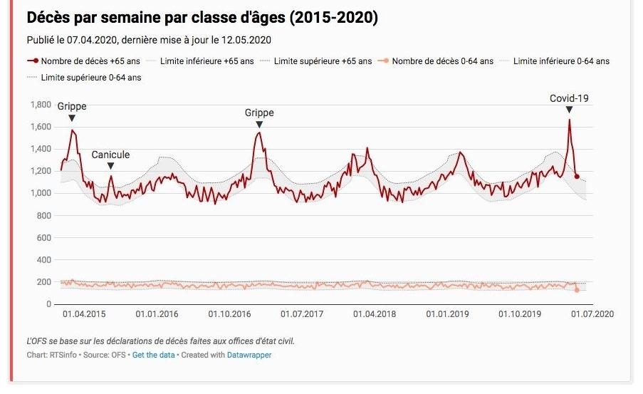 Mortalité hebdomadaire en Suisse, 2015-2020. Malgré les efforts des autorités helvétiques pour mal gérer la crise, on peine à distinguer la catastrophe Covid-19 de, par exemple, la grippe saisonnière 2016-2017 (qui occasionna en France une surmortalité d'environ 21 000 décès).