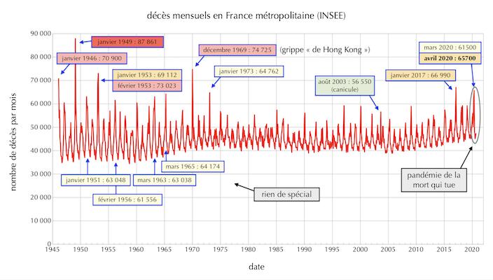 Décès mensuels en France métropolitaine de janvier 1946 à août 2020 <br>(cliquer sur l'image pour une grande version).
