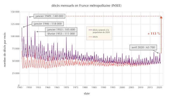 Décès mensuels en France métropolitaine de janvier 1946 à août 2020, en chiffres bruts (courbe rose) et <br>ramenés à la population de 2020 (courbe violette). Cliquer sur l'image pour obtenir une grande version.