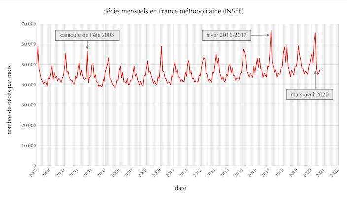 Décès mensuels en France métropolitaine de 2000 à août 2020 <br>(cliquer sur l'image pour une grande version).